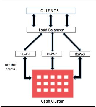 Глава 3  Работа с хранилищем объектов Ceph - Книга рецептов Ceph