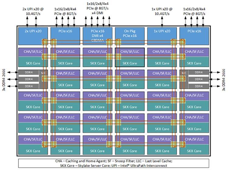 Переполнение буфера на процессоре tms
