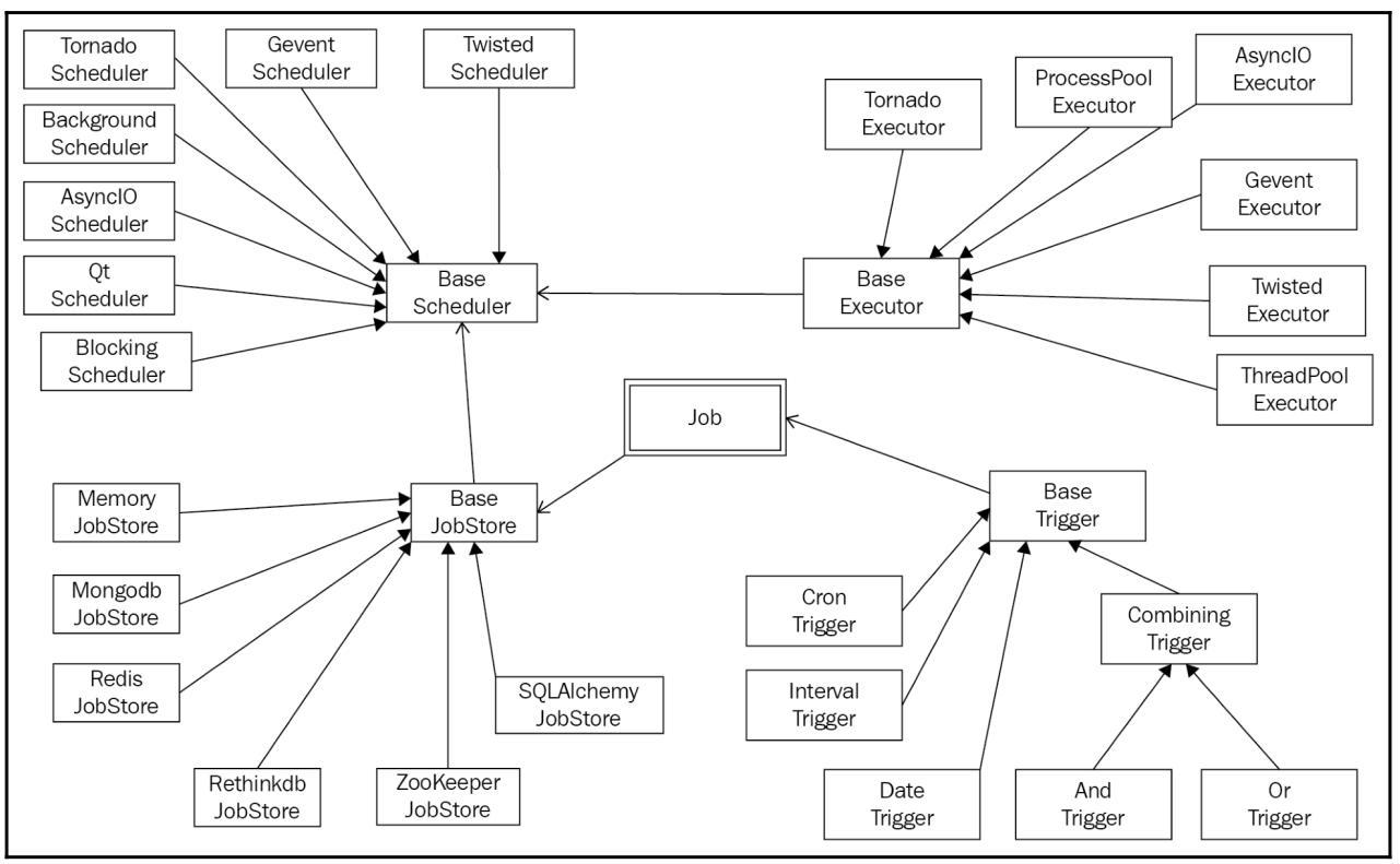 Глава 19  Тестирование, отладка и планирование параллельных