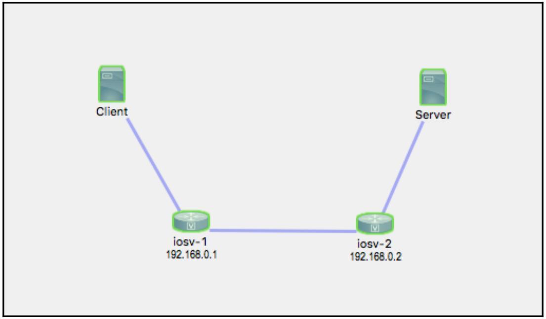 Глава 7  Мониторинг сетей при помощи Python - Часть 1